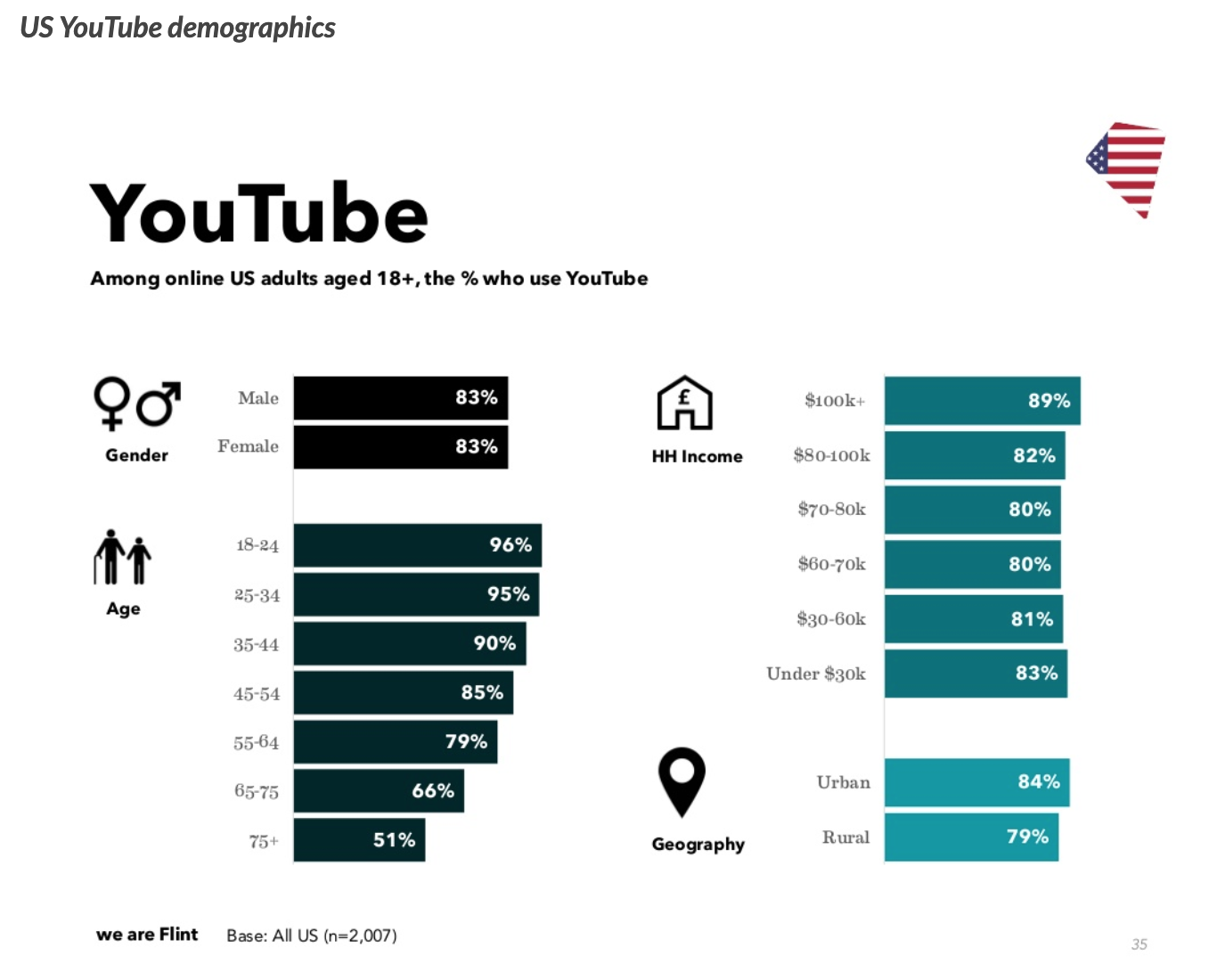 US Youtube Stats