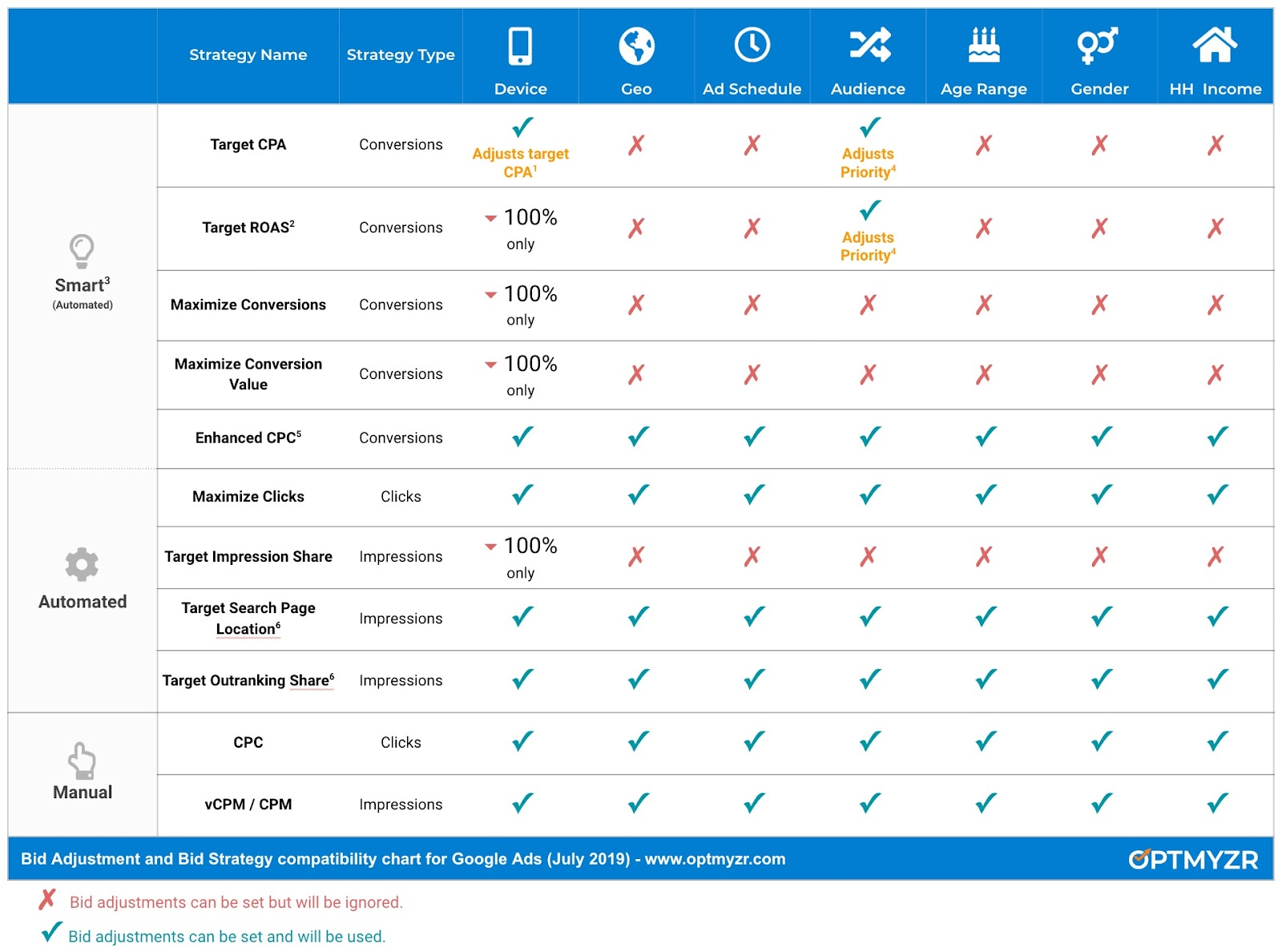 Bid Adjustment and Bid Strategy compatibility chart for Google Ads (July 2019)