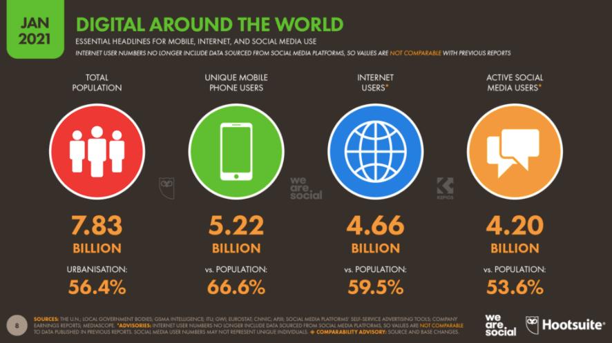 2021 mobile marketing statistics complication