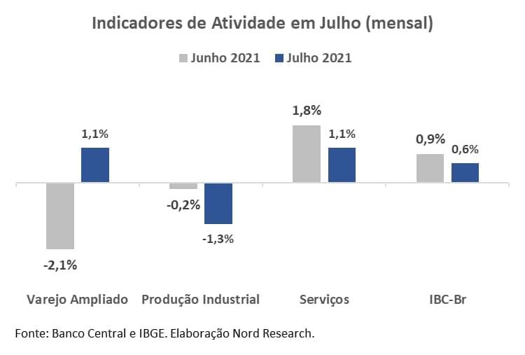 Gráfico apresenta indicadores de atividade em julho (mensal).