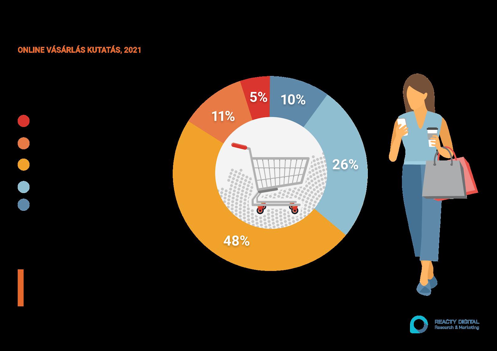 Hogyan fogunk vásárolni a járvány után? - online vásárlás kutatás eredményei