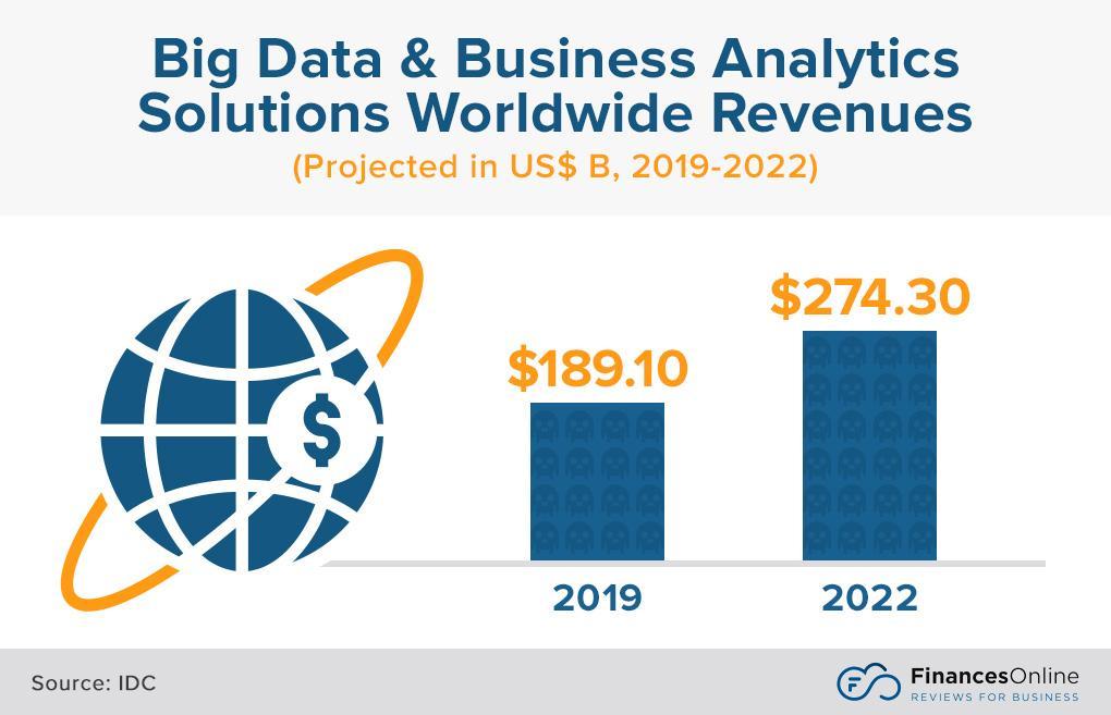 big data analytics stats