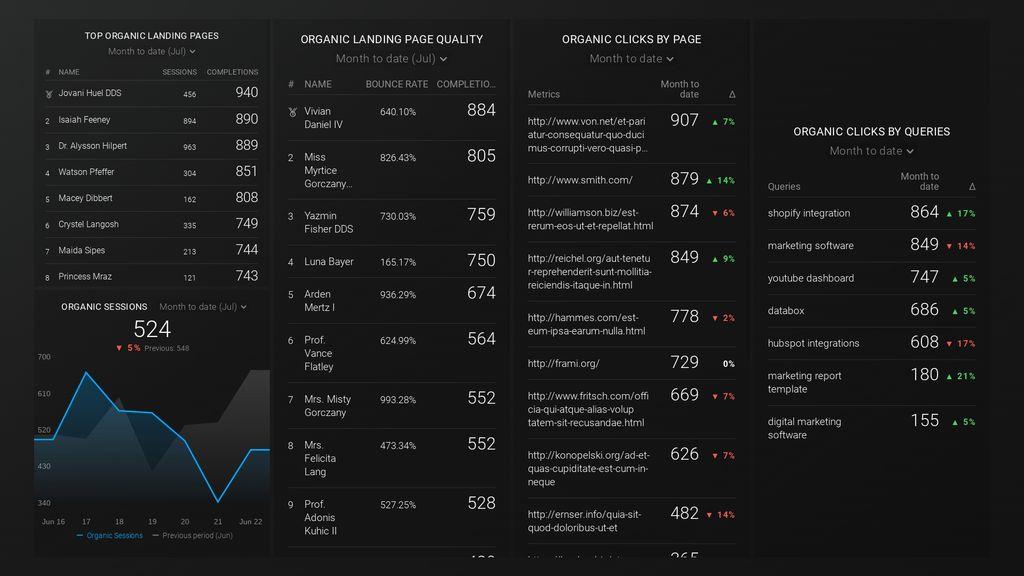 google analytics seo dashboard in databox