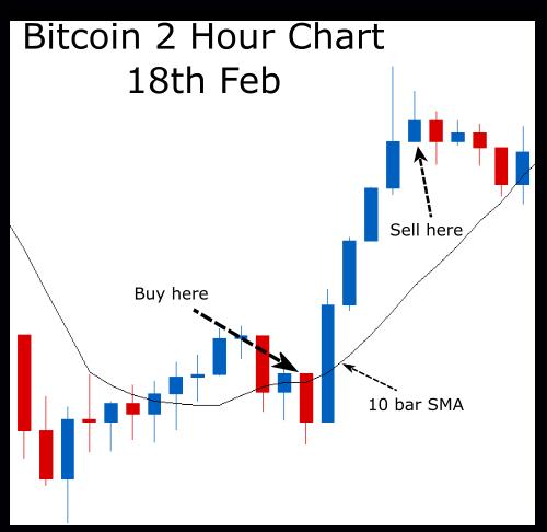 patarimai day trading bitcoin