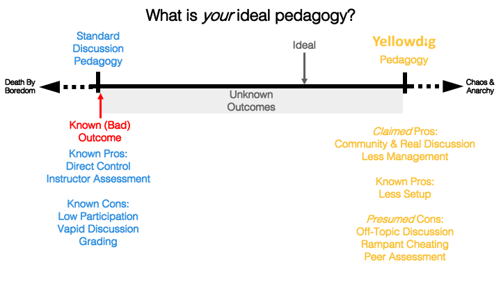 What is your ideal pedagogy? Continuum with standard discussion pedagogy on left - known bad outcome known pros: direct control, instructor assessment known cons: low participation, vapid discussion, grading in middle unknown outcomes and ideal on right Yellowdig pedagogy claimed pros: community and real discussion, less mgmt known pros: less setup Presumed cons: off-topic discussion, cheating, peer assessment