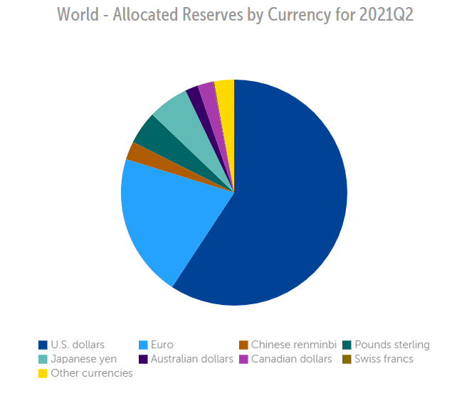 Reserve Currency - World's Top Reserve Currencies