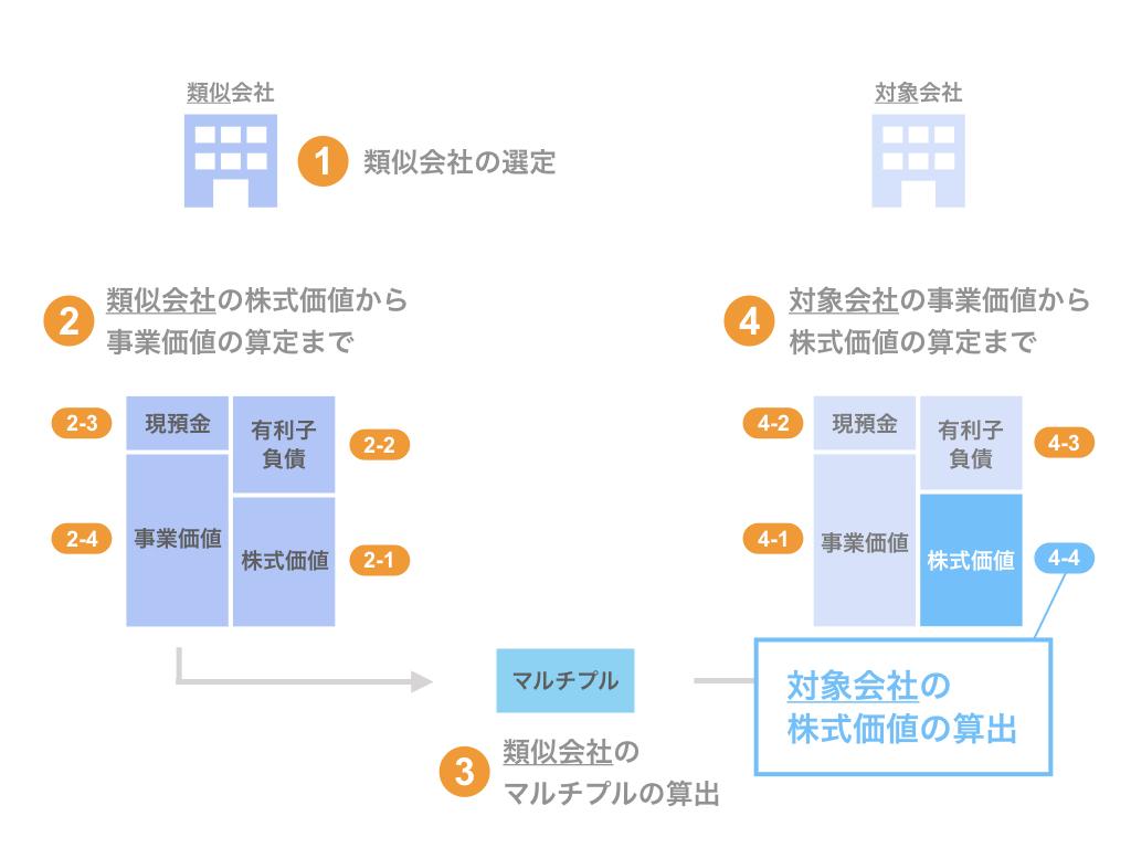 ステップ4-4. 対象会社の株式価値の算出