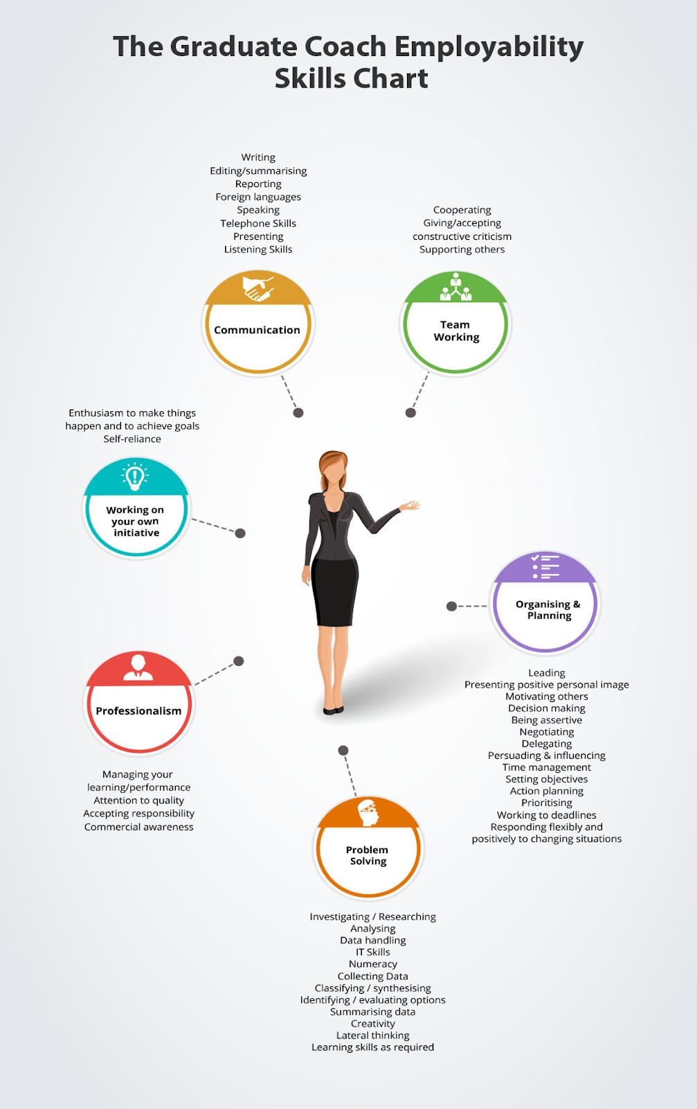 Key employability skills chart