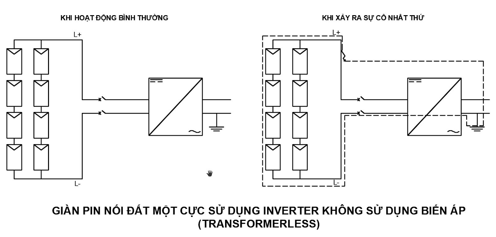CB DC năng lượng mặt trời - hướng dẫn lựa chọn