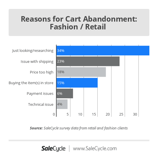 Graph showing reasons for cart abandonment.