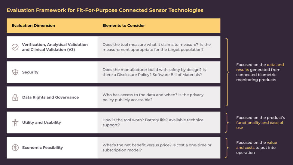 Evaluation Framework for Fit-For-Purpose Connected Sensor Technologies