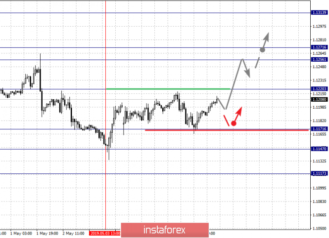 Fractal analysis of major currency pairs on May 8