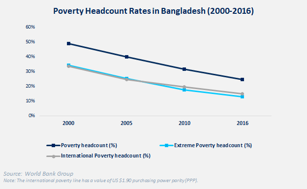 Figure 1: Reduction in poverty headcount rates from 2000-2016 in Bangladesh [2]