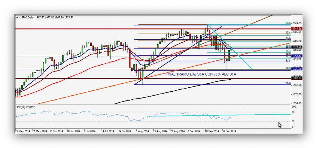 CompartirTrading Post Day Trading 2014-10-06 SP diario