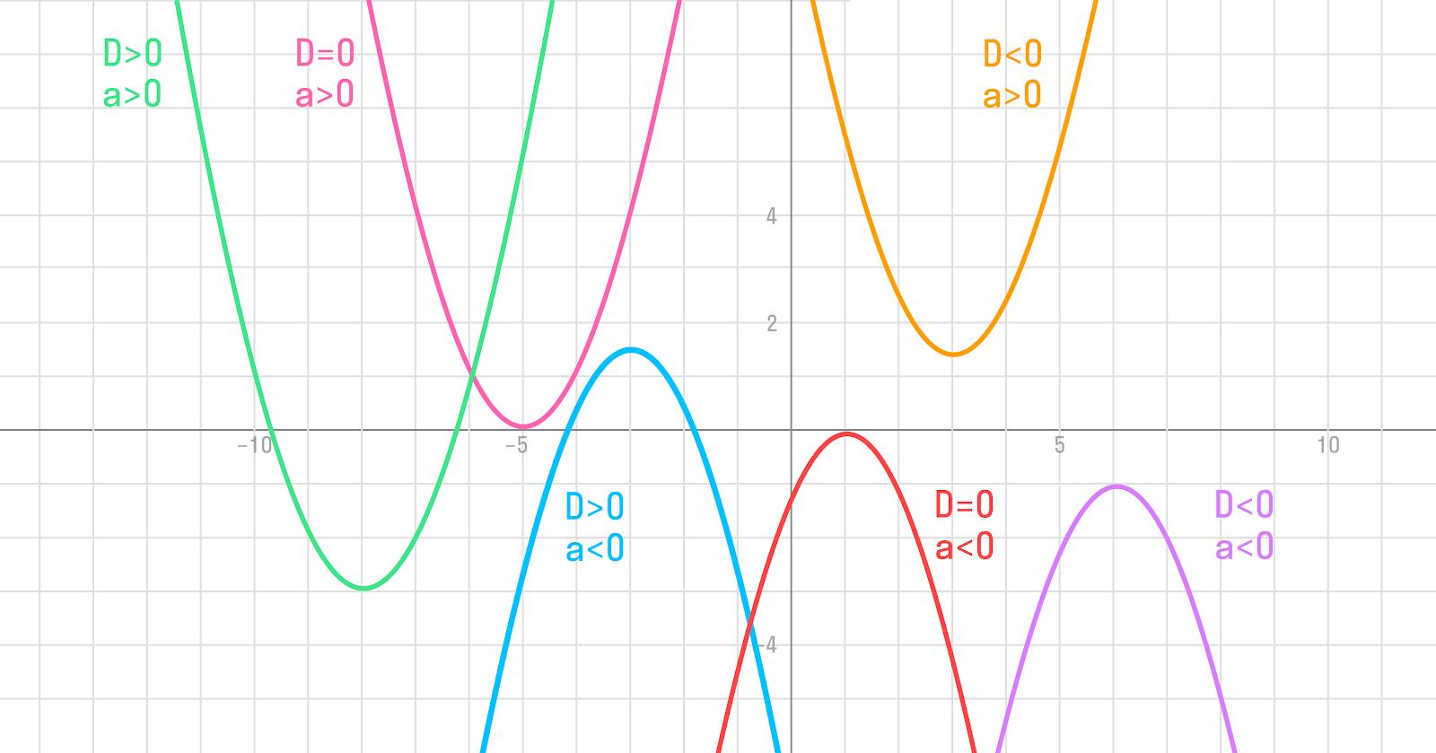 график со всеми разобранными условиями
