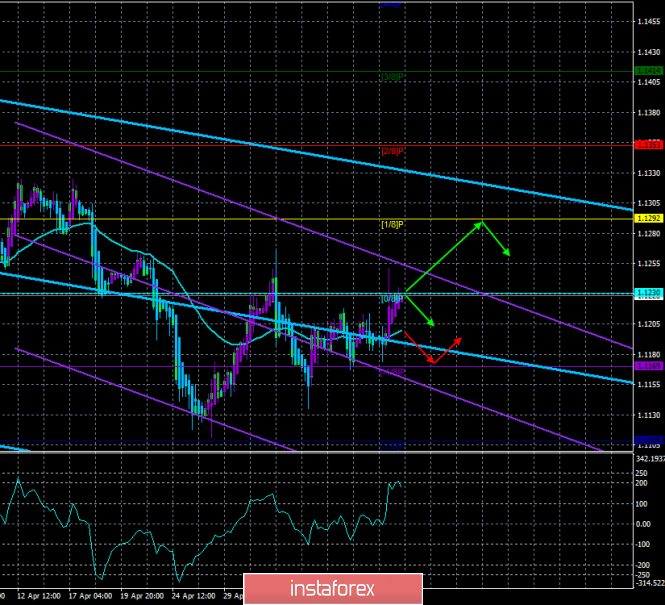 "EUR/USD. May 10. Trading system ""Regression Channels"". A new stage of the trade war between China and the States."