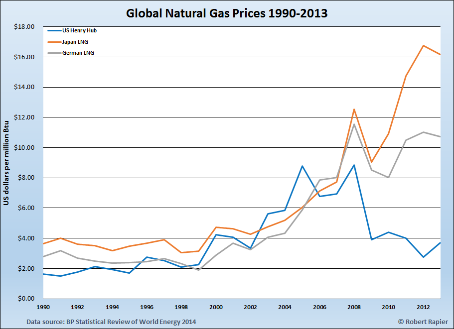 Global Gas Prices 1990-2013.png