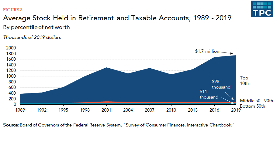 https://www.taxpolicycenter.org/sites/default/files/styles/original_optimized/public/figure2_22.png?itok=ucYZA9_F