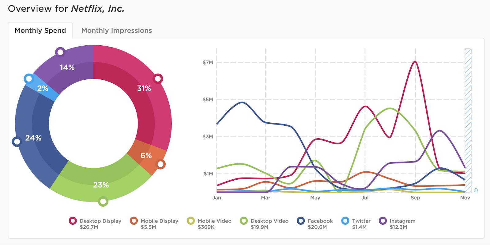 Netflix digital ad spend, Facebook, Twitter, YouTube