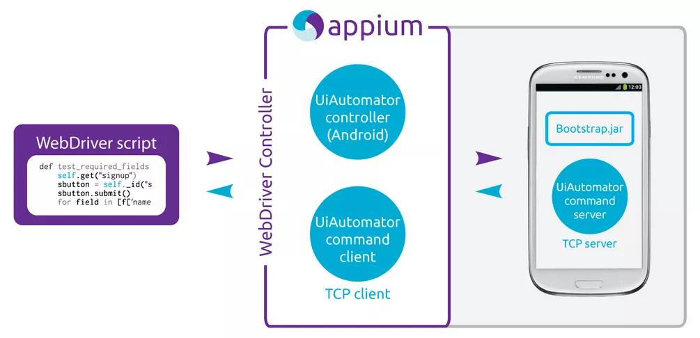 Appium test framework for mobile testing