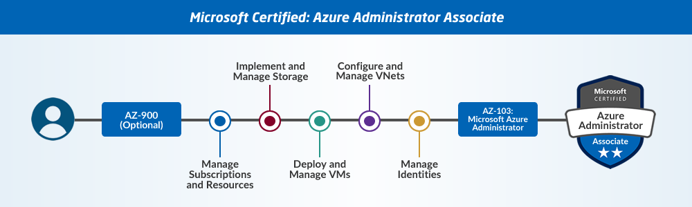 Guide to Microsoft Azure Certifications 2