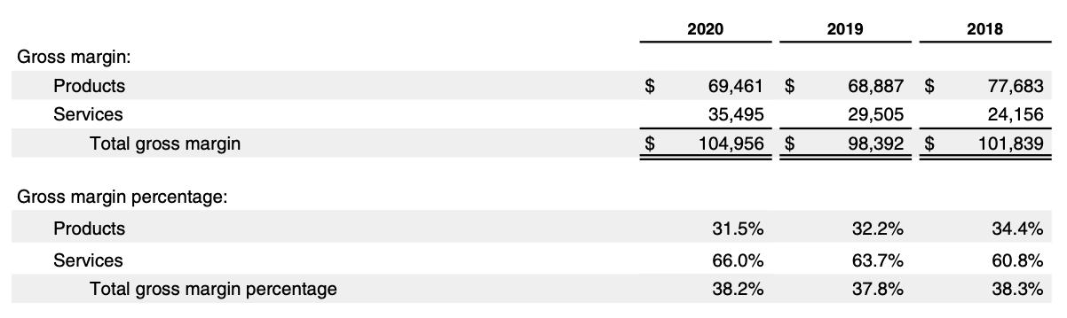 Apple Stock Analysis, Annual Report FY2020 Gross Margin