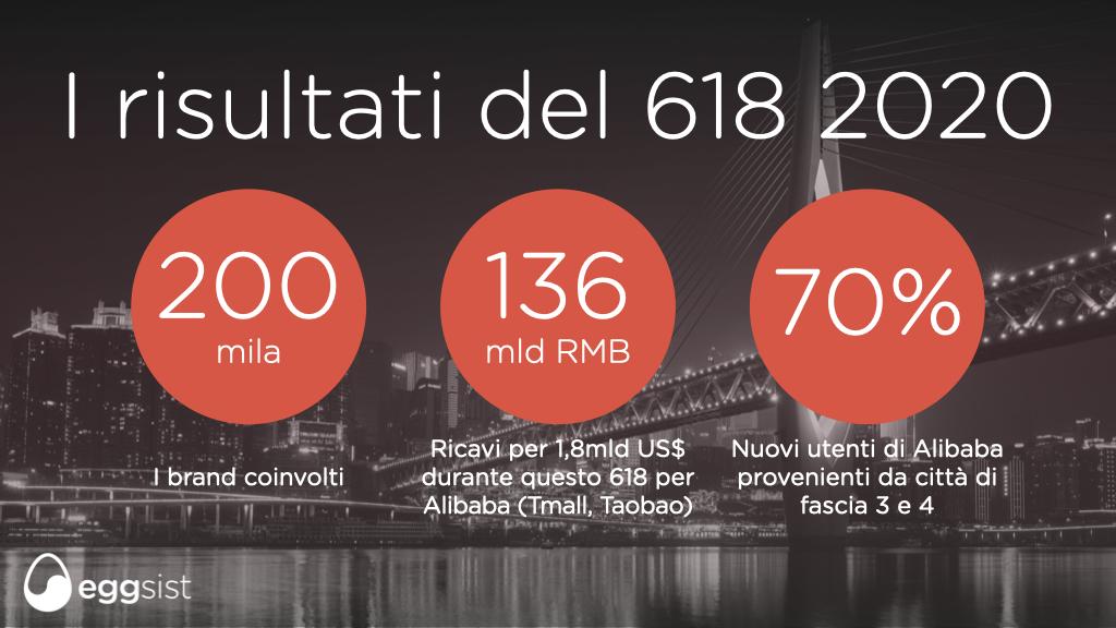L'edizione 2020 del 618 ha riportato ottimi risultati con 200 mila brand coinvolti, ricavi per Alibaba pari a più di 1,8 miliardi di dollari di ricavi. 70% dei nuovi utenti che si sono iscritti provengono da città più piccole di fascia 3 e 4.  Sfondo: ponte di notte