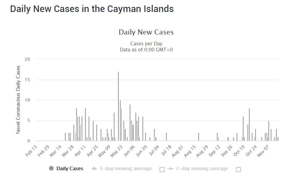 COVID-19 situation in Cayman Islands