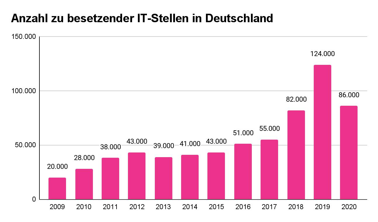 Anzahl zu besetzender IT-Stellen in Deutschland