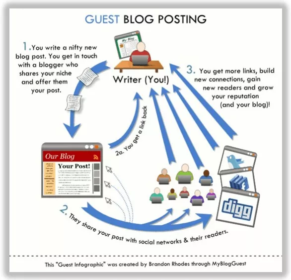The cycle of guest blog posting. You write a great blog post, the site promotes the content with their audience, you get more links and build connections.