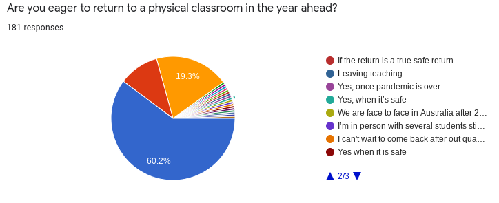 Remote Learning Teacher Survey