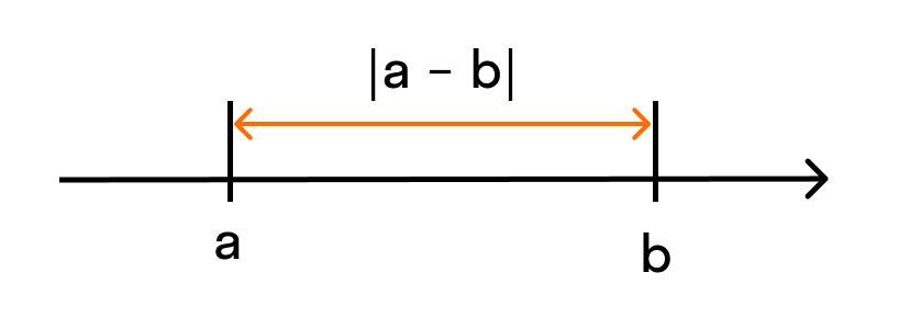 длина отрезка АВ