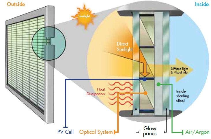 Integration of photovoltaic (PV) systems into window design... | Download  Scientific Diagram