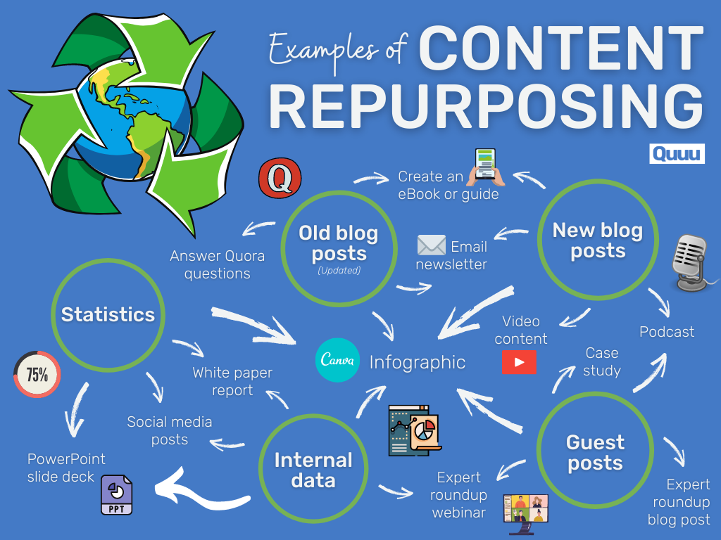Content repurposing examples in a flow chart.