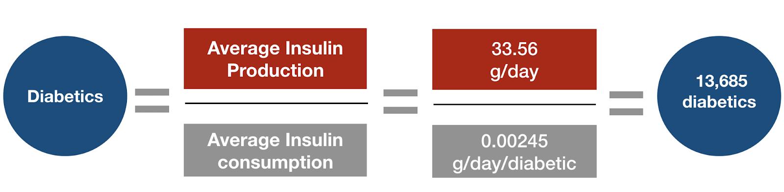 a diagram describing the below estimations