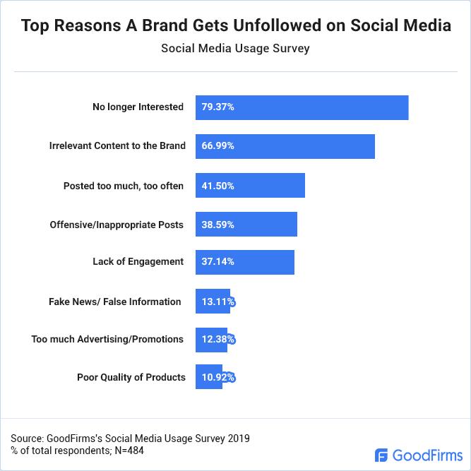 Social media usage survey
