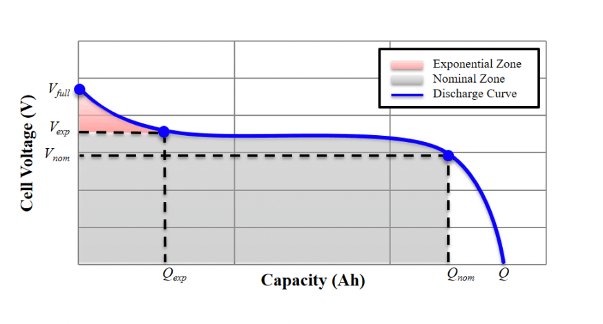 Battery discharge curve showing cell voltage on the y-axis and capacity in amp-hours on the x-axis. The curve starts high, decreases relatively rapidly through the exponential zone, then stays relatively constant for a long period through the nominal zone, after which the voltage drops quite rapidly as it reaches its fully discharged state.