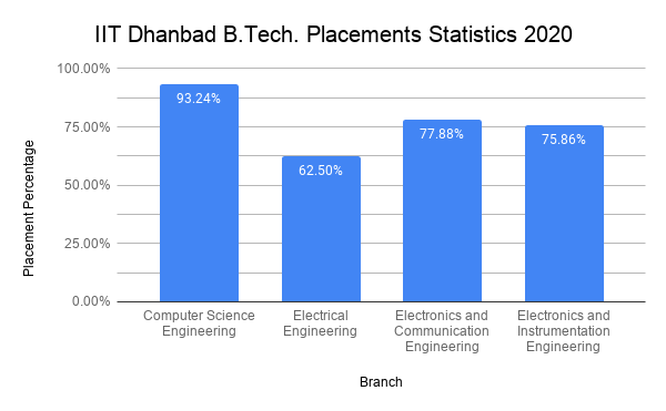 IIT (ISM) Dhanbad Placement