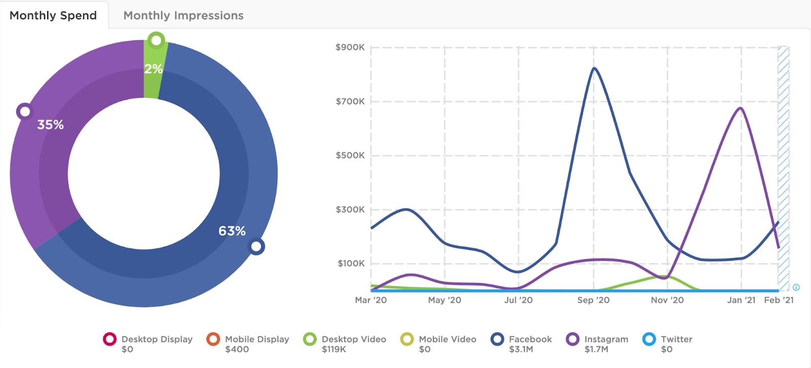 Talkspace spends heavily on Facebook