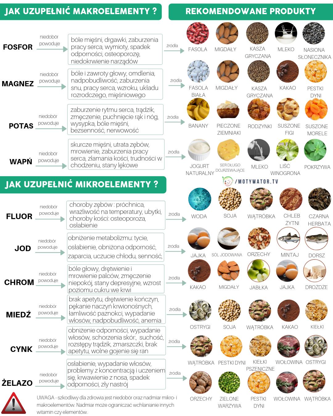 Makro i mikroelementy - wszystko tkwi w zróżnicowanej diecie.