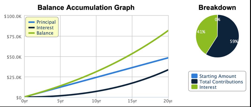 Graph about Balance Accumulation