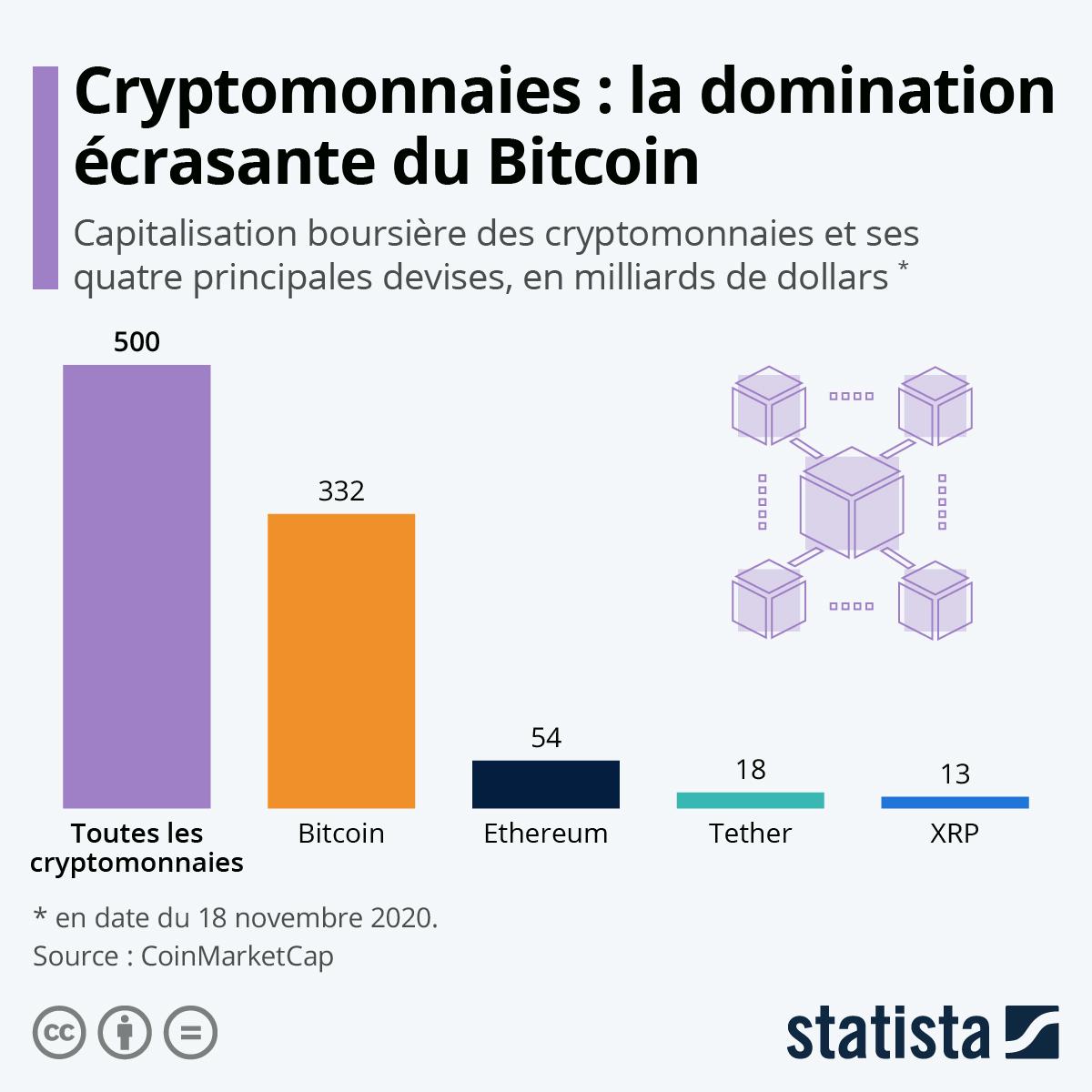 schéma de capitalisation boursière des cryptomonnaies