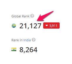 xếp hạng trên toàn thế giới