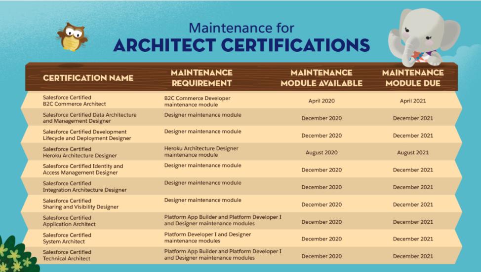 SalesForce Architect Certification