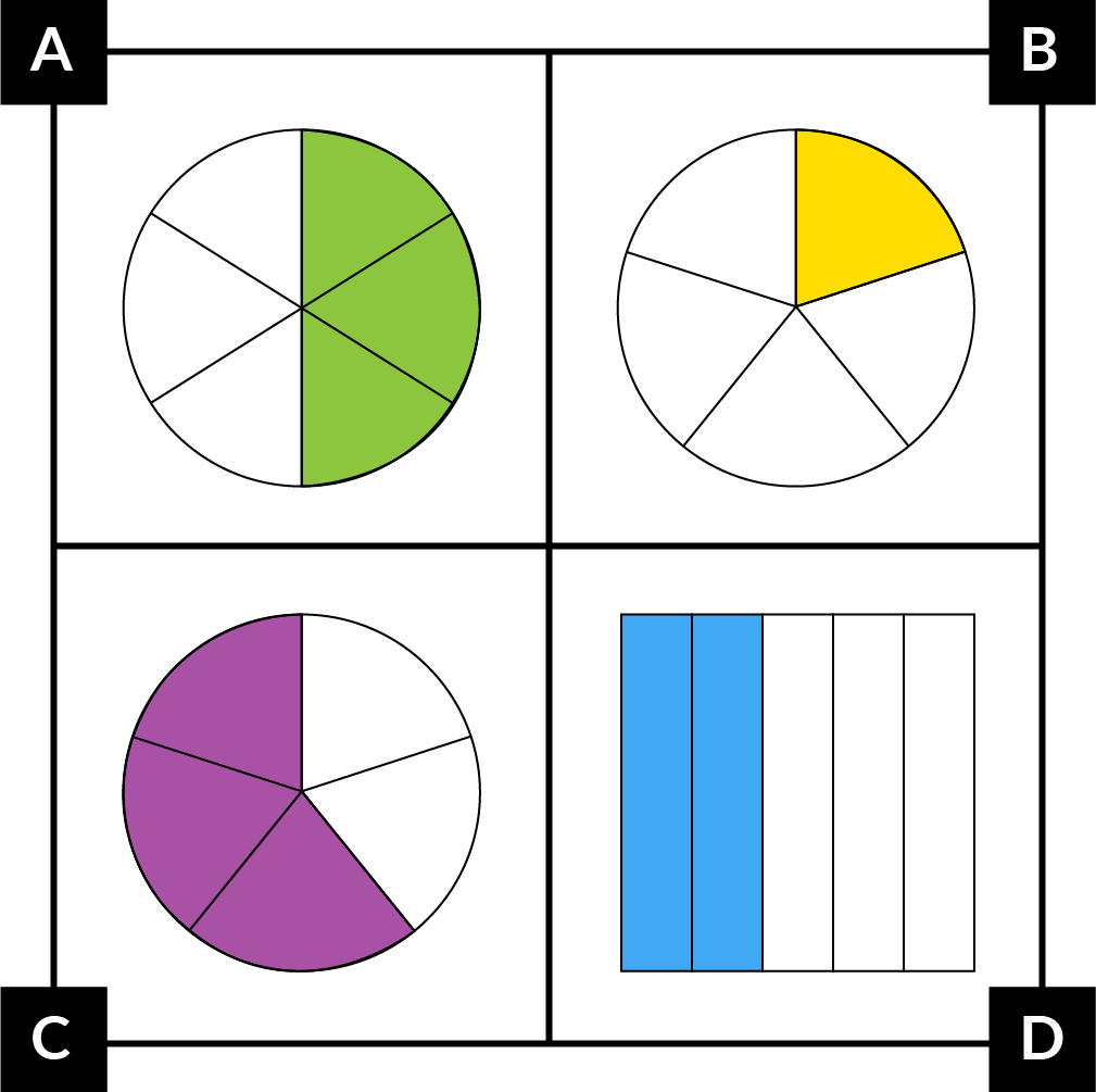 A:  A circle with 6 equal parts. 3 adjacent parts are green. B: A circle with 5 equal parts. 1 part is yellow. C: A circle with 5 equal parts. 3 adjacent parts are purple. D: A rectangle with 5 equal parts. 2 adjacent parts are blue.