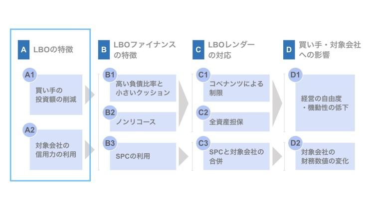 (A)LBOの特徴
