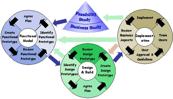 A imagem representa graficamente os ciclos iterativos do DSDM, dando destaque às tarefas realizadas em cada uma das etapas cíclicas