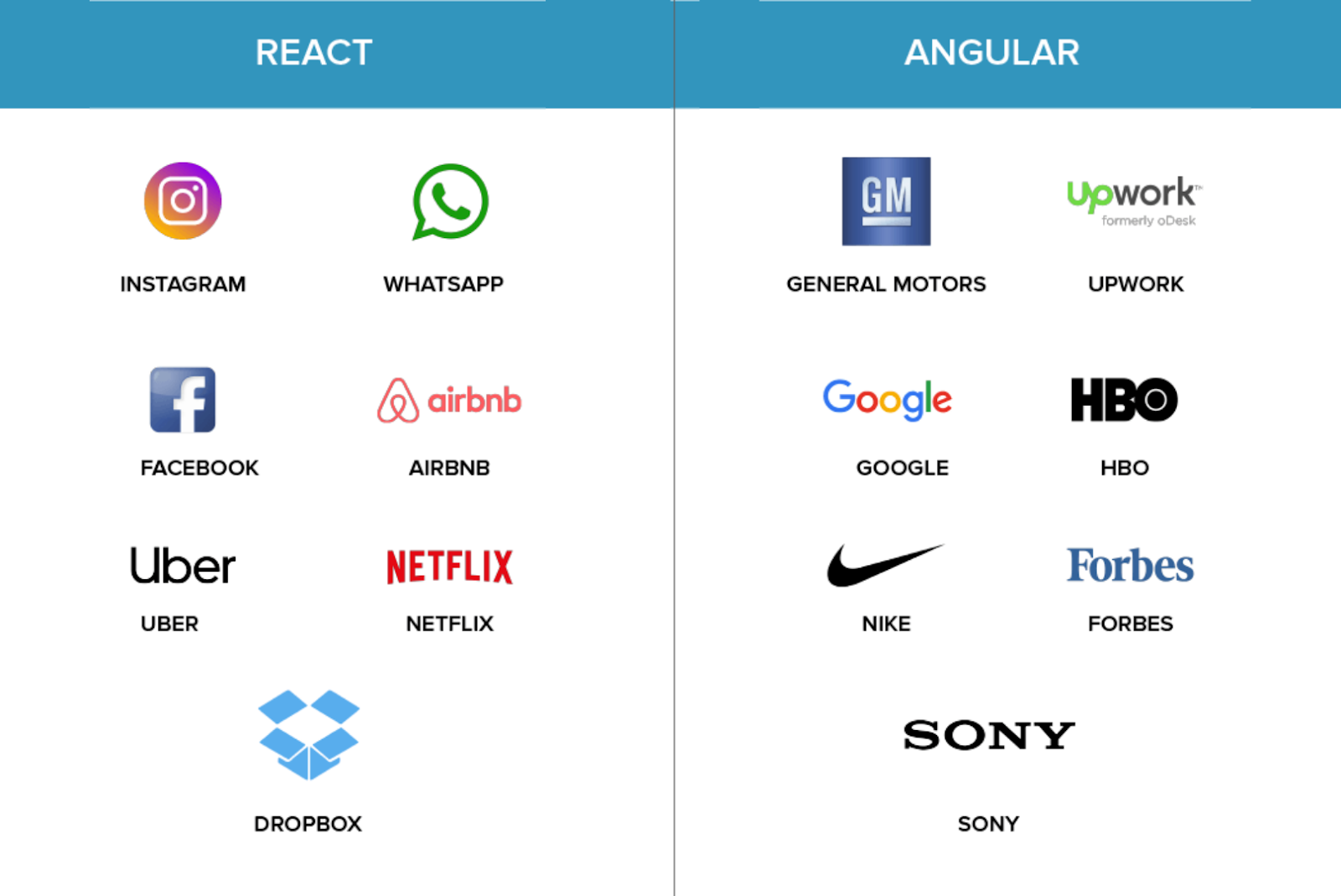 react vs angular companies