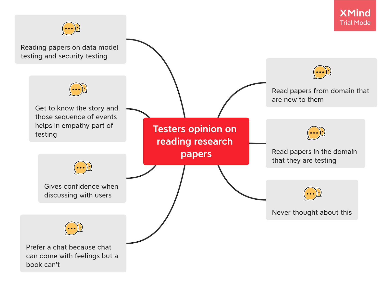 Mindmap on responses