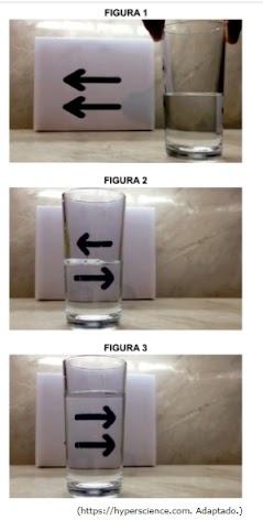 O desenvolvimento desse experimento ocorre da forma como foi descrito porque o copo com água está se comportando como uma